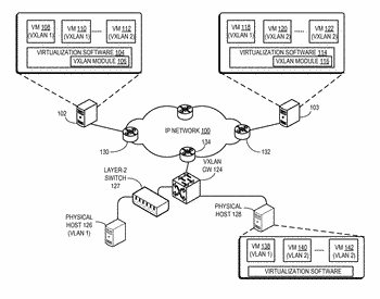 Method and system for virtual and physical network integration