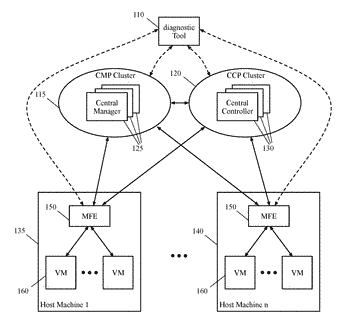 Method and tool for diagnosing logical networks