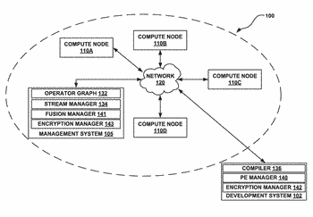 Management of encryption within processing elements