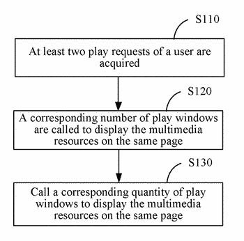 Method and electronic device based on android platform for multimedia resource play