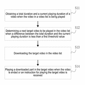 Method and electronic device for continuously playing video