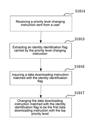 Method and electronic device for downloading data