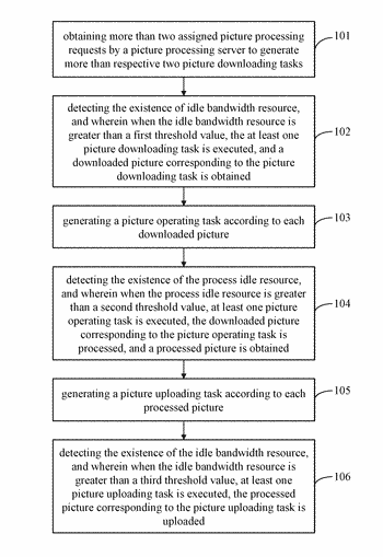 Method and electronic apparatus for processing picture