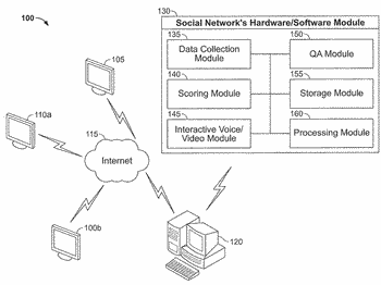 Evaluation of remote user attributes in a social networking environment