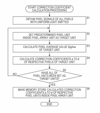 Solid-state imaging device, signal processing method therefor, and electronic apparatus