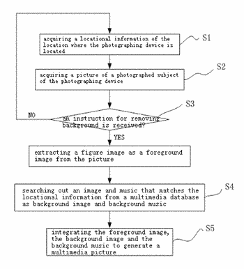 Method and device for generating multimedia picture and an electronic device