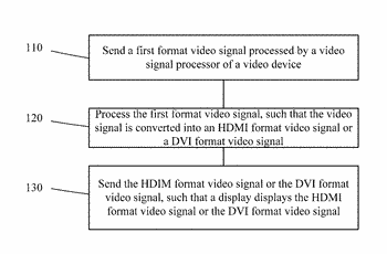 Electronic device, apparatus and method for video signal processing