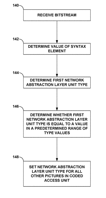 Indication of cross-layer picture type alignment in multi-layer video coding