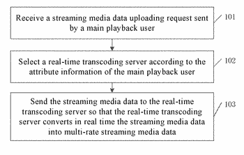 Method and device for transcoding live video