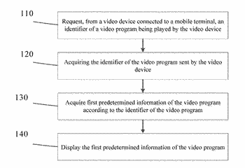 Electronic device and method for video program interaction