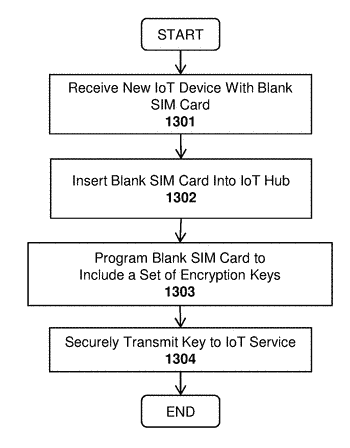 System and method for internet of things (iot) video camera implementations