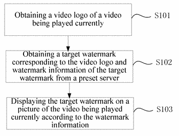 Method and electronic device for displaying watermark