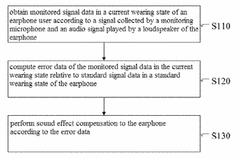 Method and apparatus for earphone sound effect compensation and an earphone
