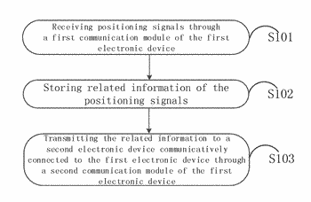 Location information processing method and electronic device