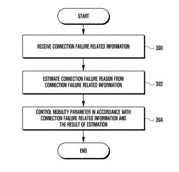 Method and apparatus for improving handover success rate