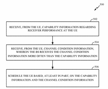 Channel state information framework for advanced receivers