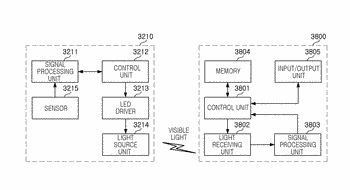 Lighting system, lighting device, and control method thereof
