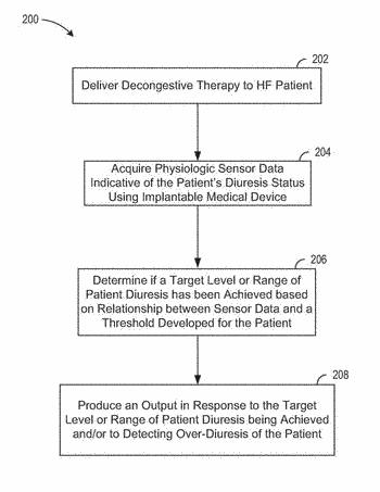Decongestive therapy titration for heart failure patients using implantable sensor