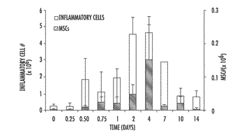 Compositions and methods for growing autologous biological tissue