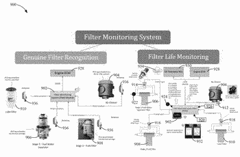 Filtration monitoring systems