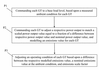 Application of combined probabilistic control in gas turbine tuning for power output-emissions parameters with scaling ...