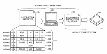 Compressing detected current and preceding instructions with the same operation code and operand patterns