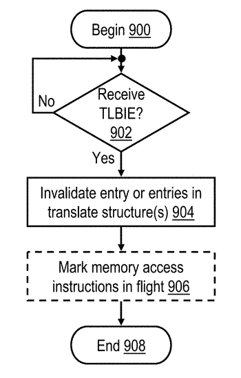 Translation entry invalidation in a multithreaded data processing system