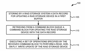 Reducing latency for raid destage operations