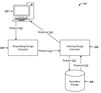 System and method for efficient cross-controller request handling in active/active storage systems