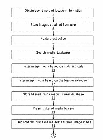 System and method for the identification of personal presence and for enrichment of metadata in ...