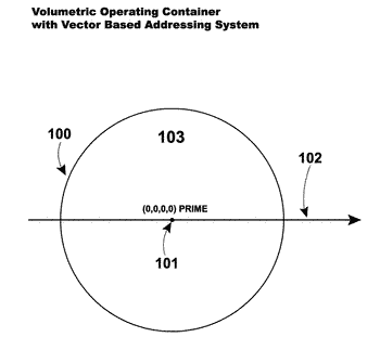 Volumetric vector node and object based multi-dimensional operating system