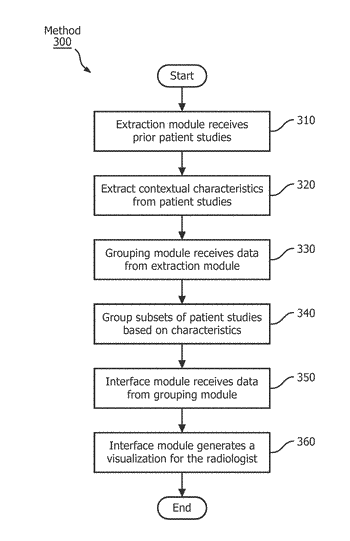 Method and system for visualization of patient history