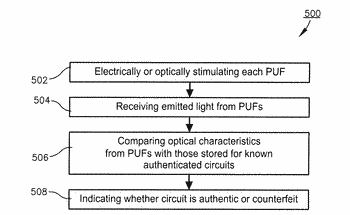 Method of authenticating integrated circuits using optical characteristics of physically unclonable functions