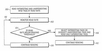 System for, and method of, reading radio frequency identification tags in a controlled area in ...