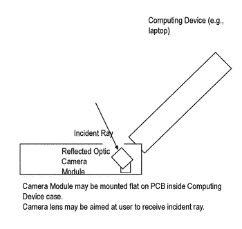 Reflected optic camera module for iris recognition in a computing device