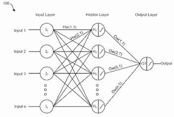Reduction of computation complexity of neural network sensitivity analysis