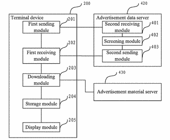 Advertisement display method, terminal device and a non-transitory computer-readable storage medium