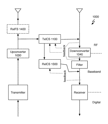 Systems and methods for out-of band-interference mitigation