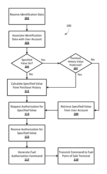 System for remotely identifying a vehicle