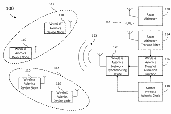 Systems and methods to synchronize wireless devices in the presence of a fmcw radio altimeter