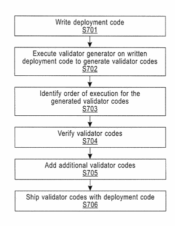 Automatic generation of validators to validate deployment code used for configuring servers