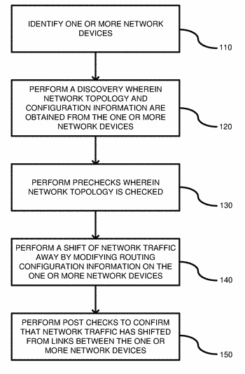 Shifting network traffic from a network device
