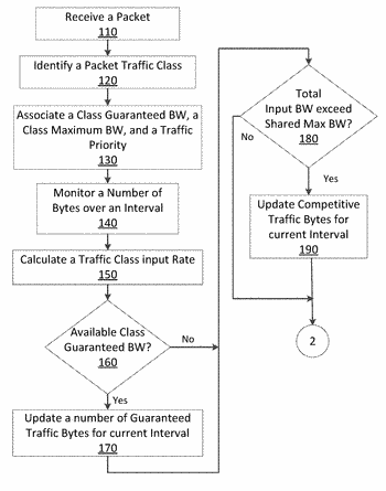 Tcp traffic priority bandwidth management control based on tcp window adjustment