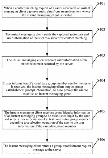 Contact matching method, instant messaging client, server and system