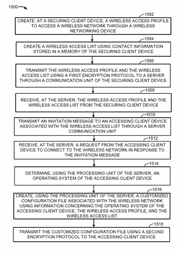 Wifi access management system and methods of operation thereof