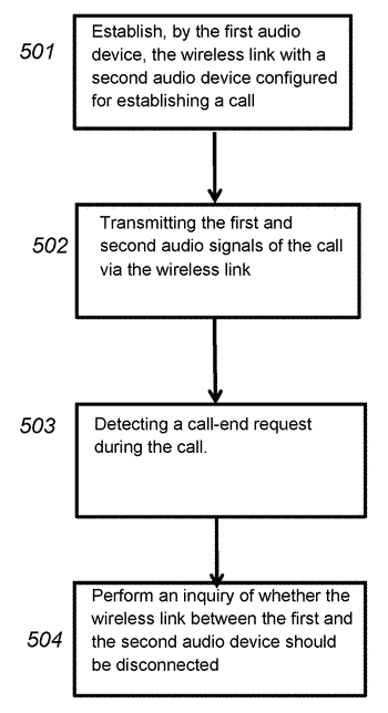 Automatic prompt at call-end