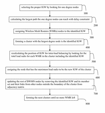 Method for a placement of internet gateway (igw) in a backbone wireless mesh networks (bwmns)