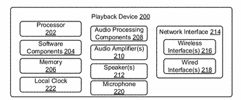 Synchronization of content between networked devices