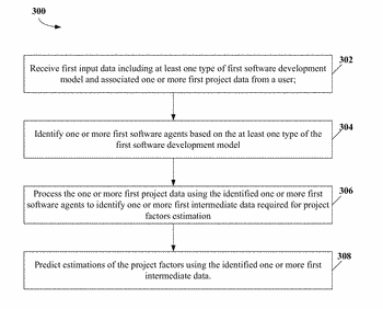 System and method for predicting estimation of project factors in software development environment
