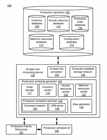 Data analysis for predictive scheduling optimization for product production